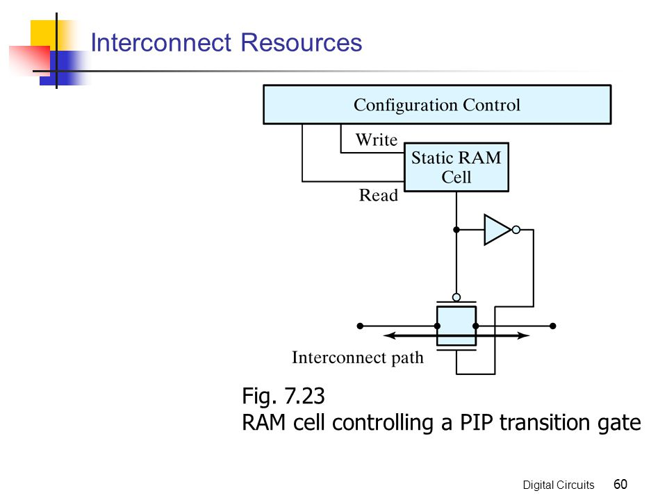 Interconnect Resources