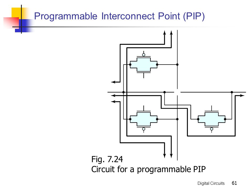 Programmable Interconnect Point (PIP)