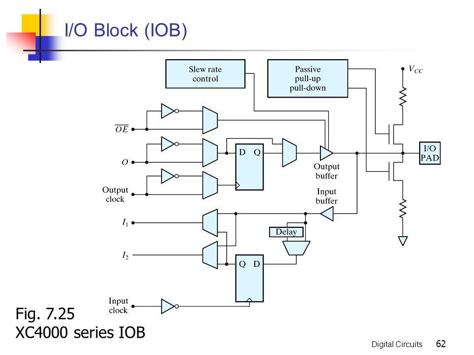 I/O Block (IOB) Fig. 7.25 XC4000 series IOB