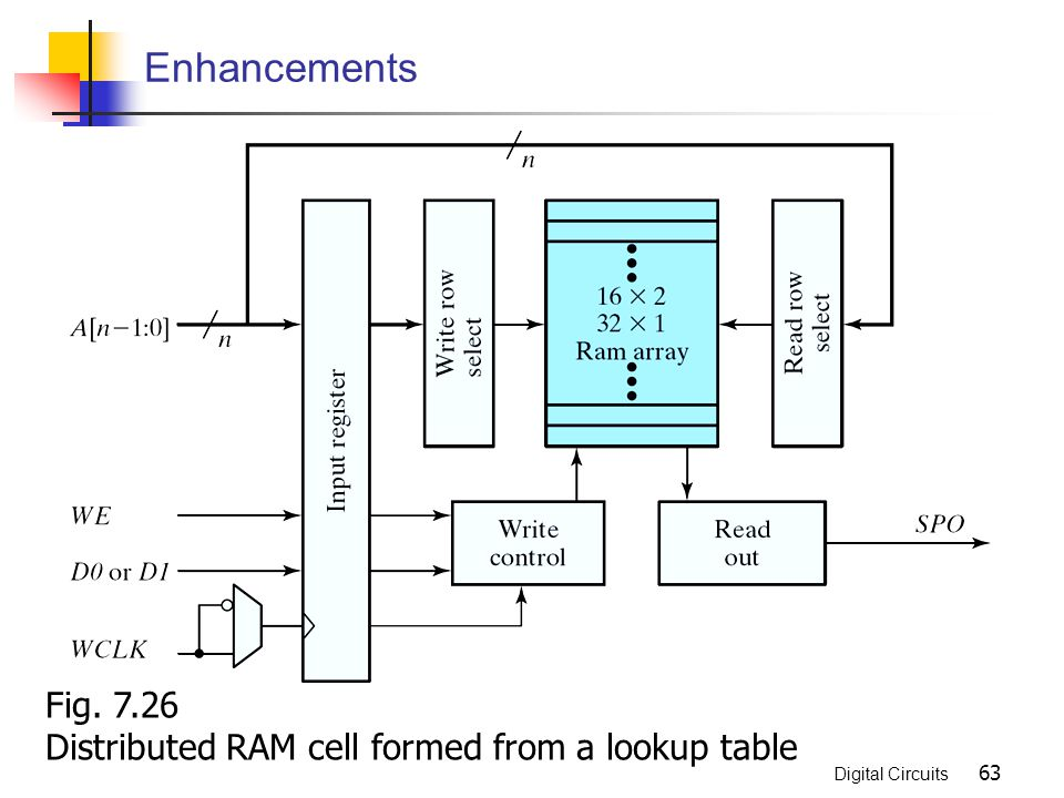 Enhancements Fig. 7.26 Distributed RAM cell formed from a lookup table