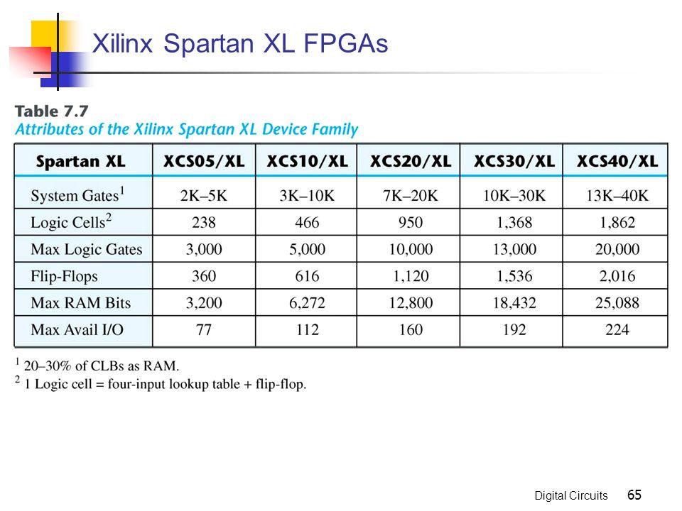 Xilinx Spartan XL FPGAs