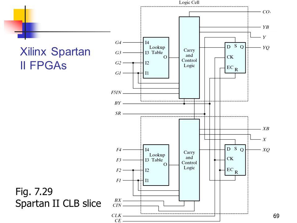 Xilinx Spartan II FPGAs