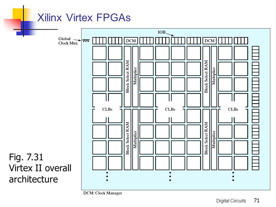 Xilinx Virtex FPGAs Fig. 7.31 Virtex II overall architecture