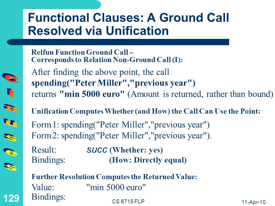 Functional-Logic Clauses: A Non-Ground Call Resolved via Unification