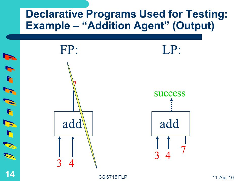 Declarative Programs in Symbolic Notation: Example – Addition Agent