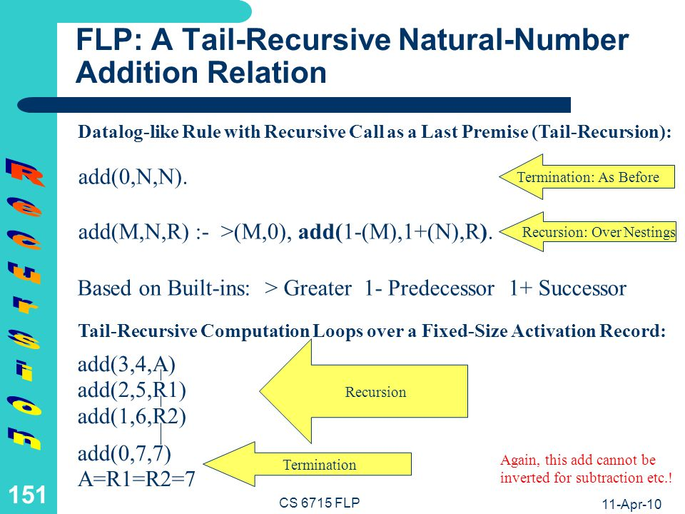 FP: A Tail-Recursive Successor-Arithmetic Addition Function (I)