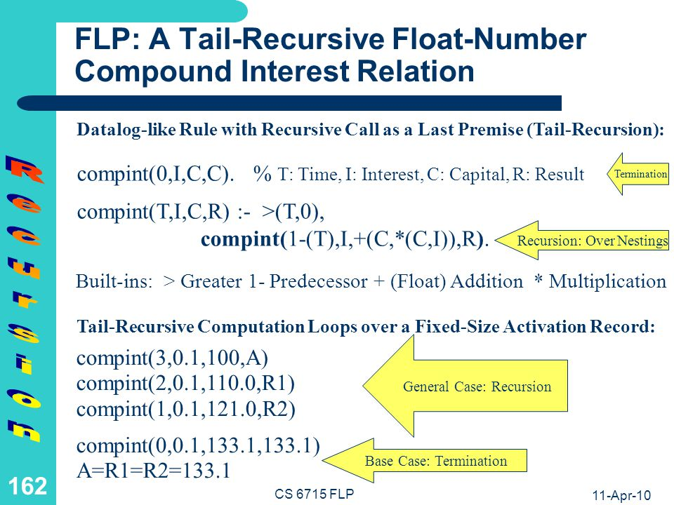 FLP and 'while' Program: A Tail-Recursive and an Iterative Interest Relation