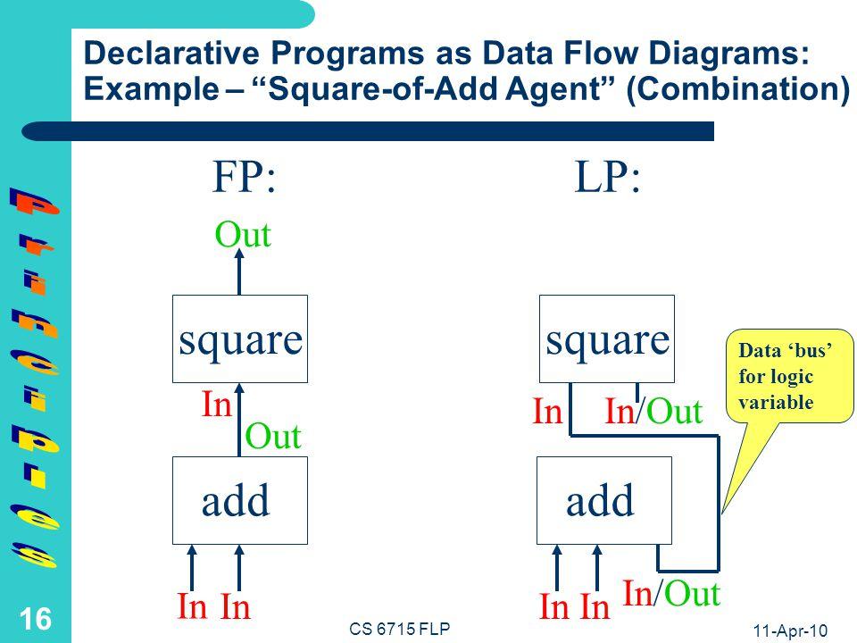 FP: LP: square square add add Principles R= A= 3 4 3 4