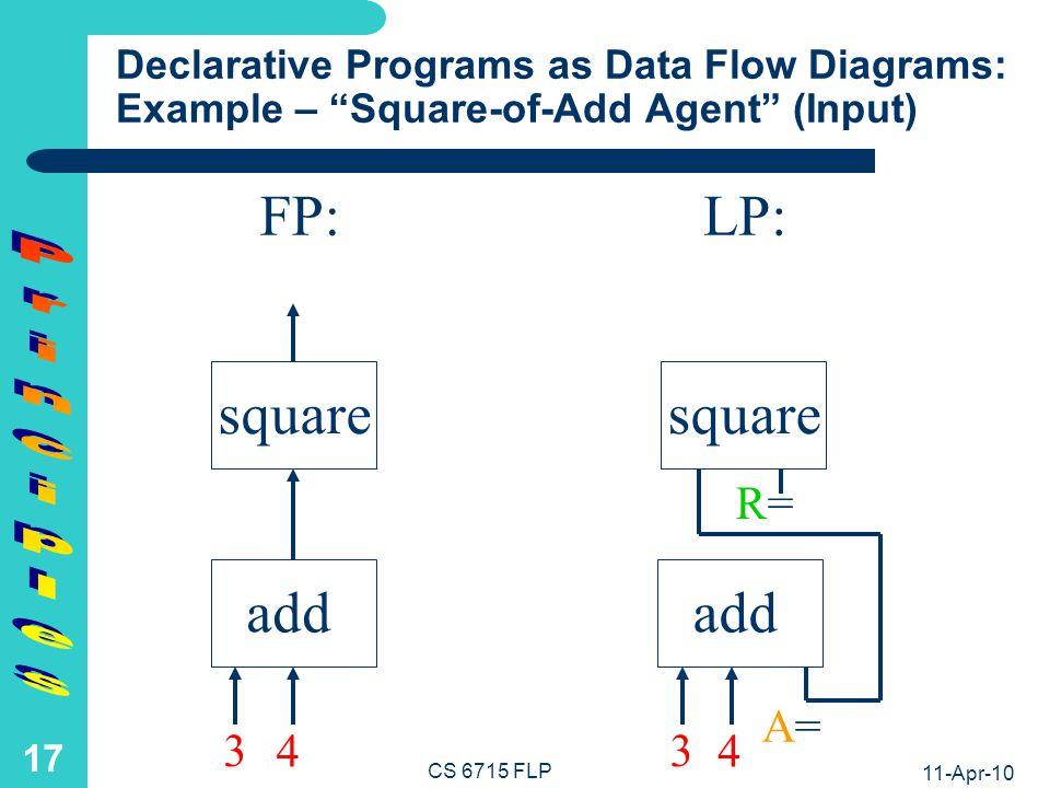 FP: LP: square square add add Principles R= 7 A=7 3 4 3 4