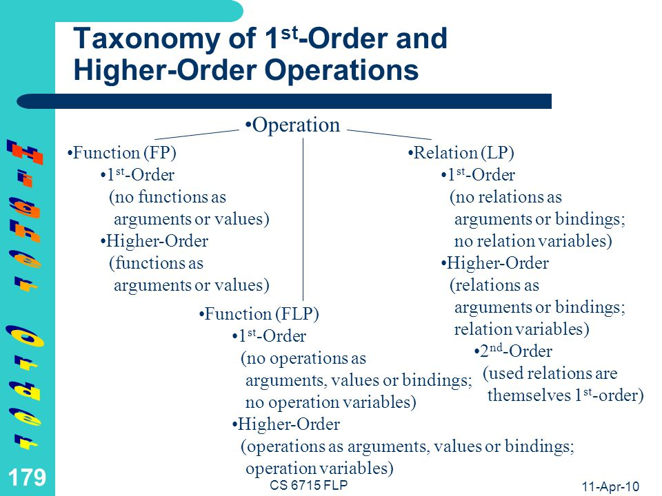 FP: Function Composition as a Higher-Order Function (I)