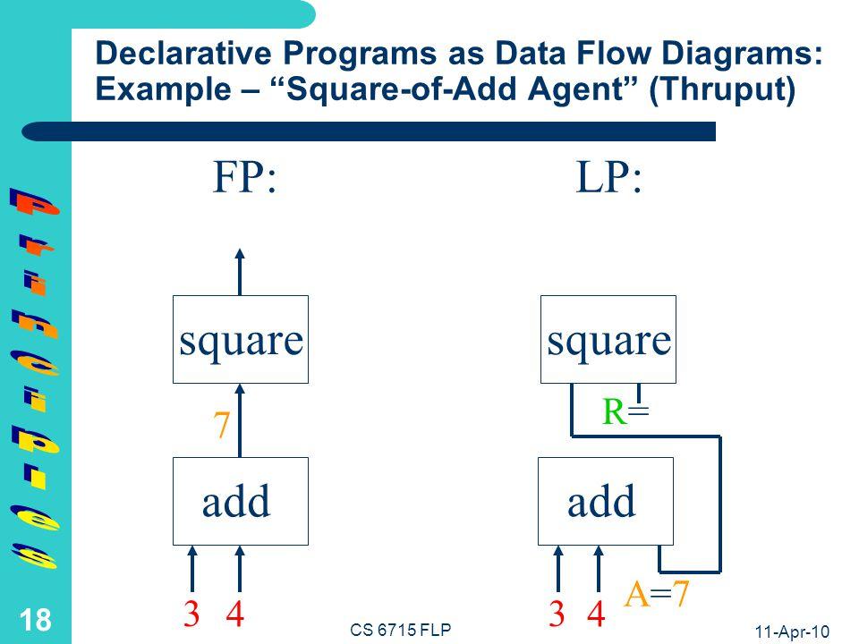 FP: LP: square square add add Principles 49 R=49 7 3 4 3 4 A=7