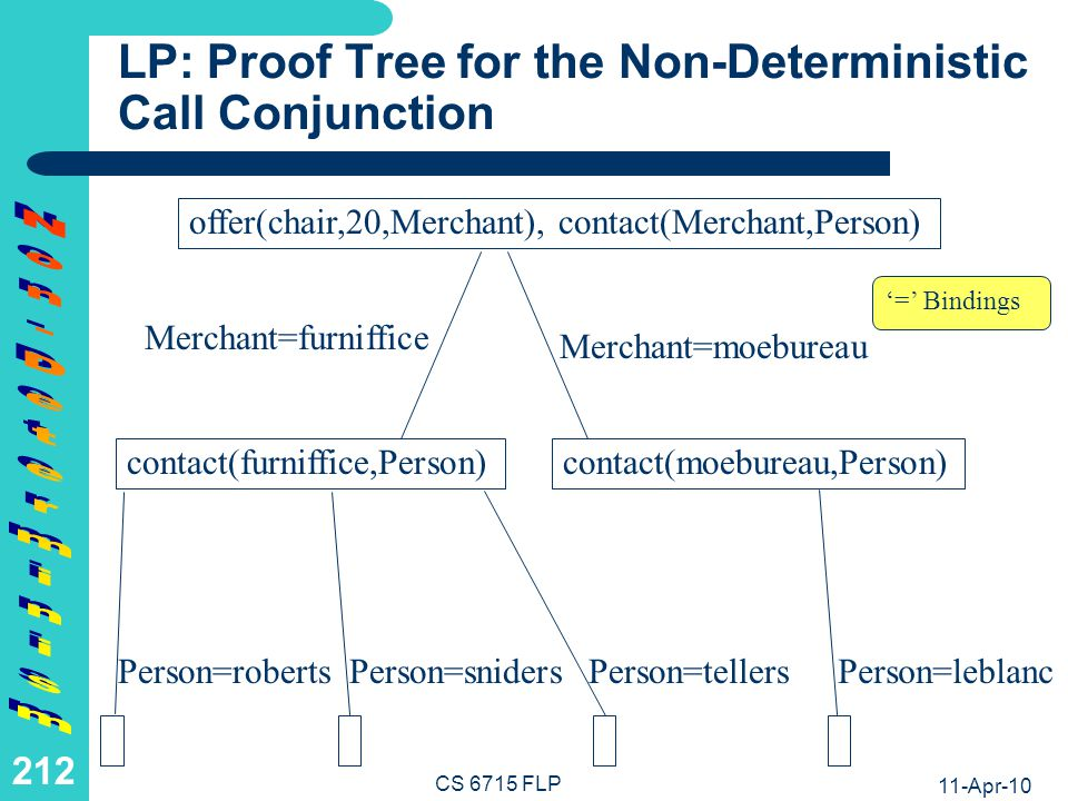 FP: Non-Deterministic Offer+Contact Definitions for Non-/Deterministic Nestings
