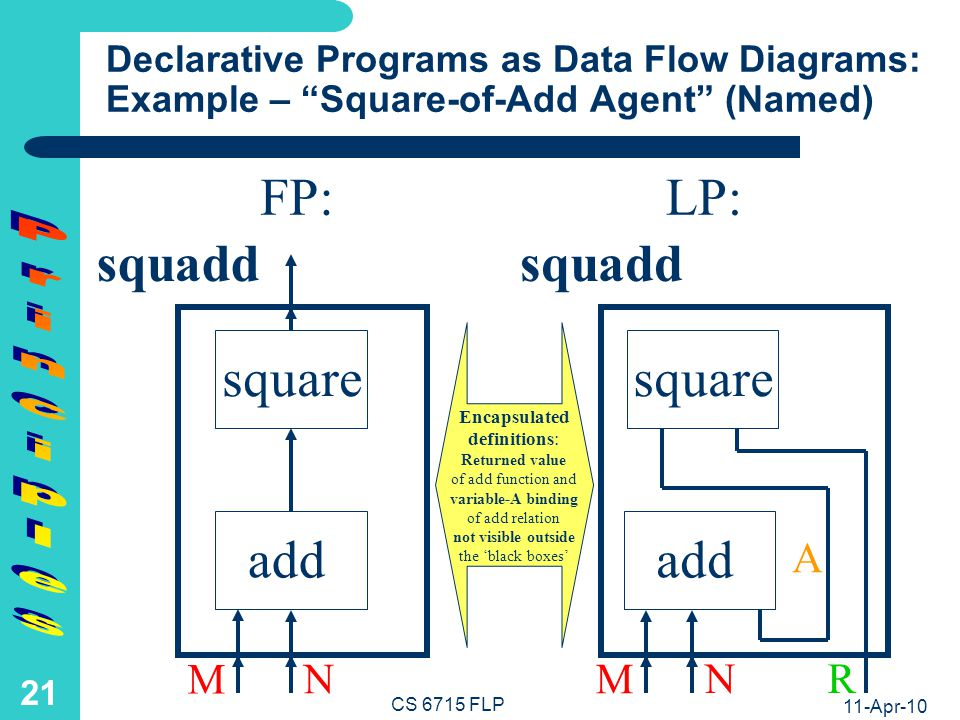 FP: LP: Principles Rewrite Traces of Unnamed Compound Agent: