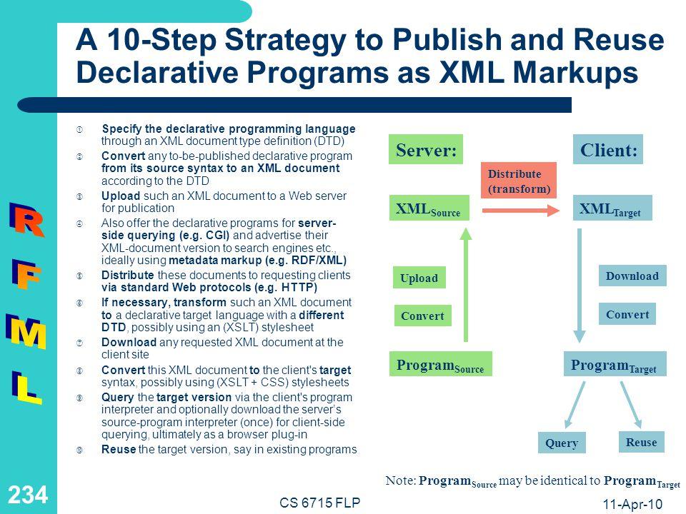 Cross-Fertilizations of XML and Declarative Programming Languages