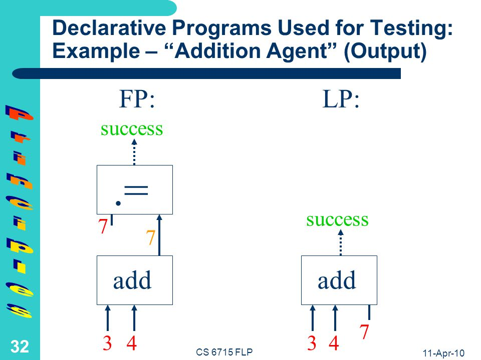 Declarative Testing Programs in Symbolic Notation: Example – Addition Agent
