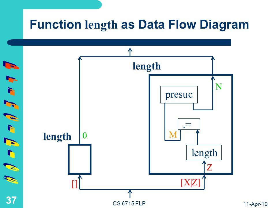 Function shape as Data Flow Diagram