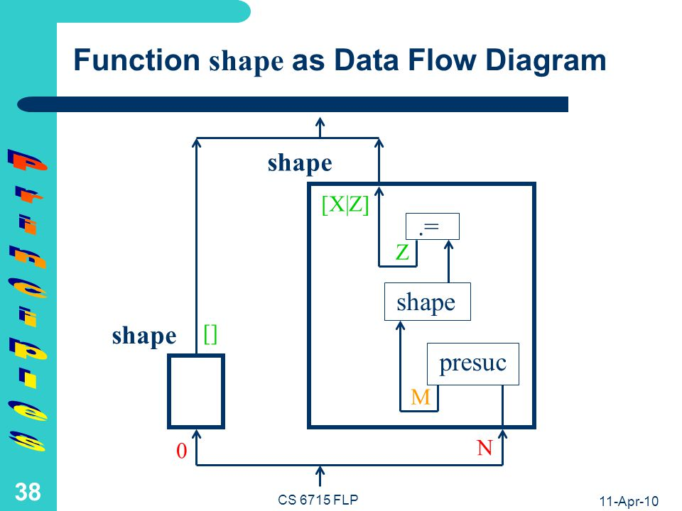 Relation shalen as Data Flow Diagram