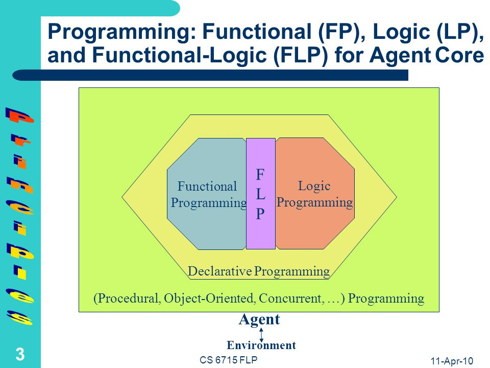 Top-Level Terminology for Functions (FP), Relations (LP), and Their Combinations (FLP)