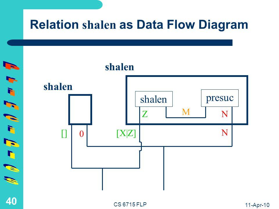 Functional Programs length and shape Become One Logic Program shalen