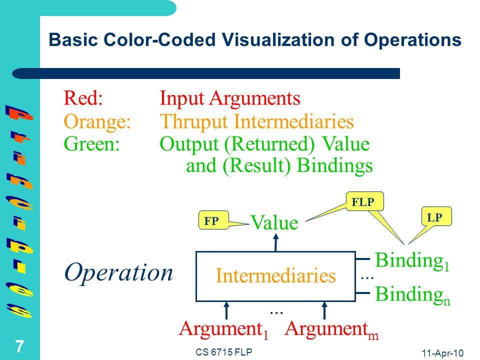 (Multi-)Directionality Principle