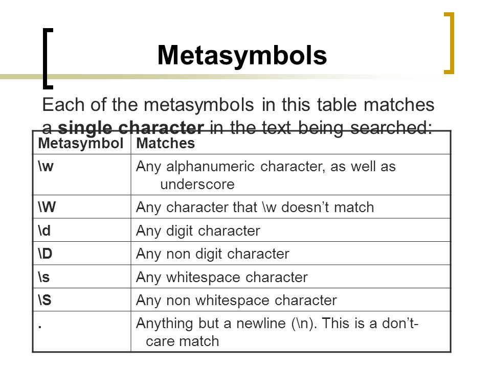 Metasymbols Each of the metasymbols in this table matches a single character in the text being searched: