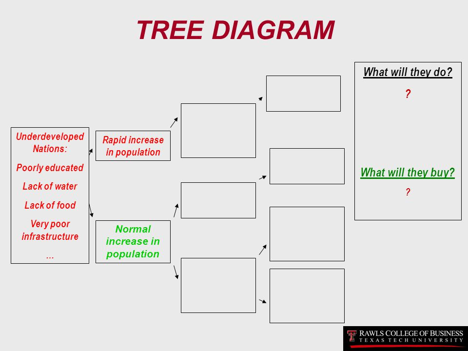 TREE DIAGRAM What will they do What will they buy