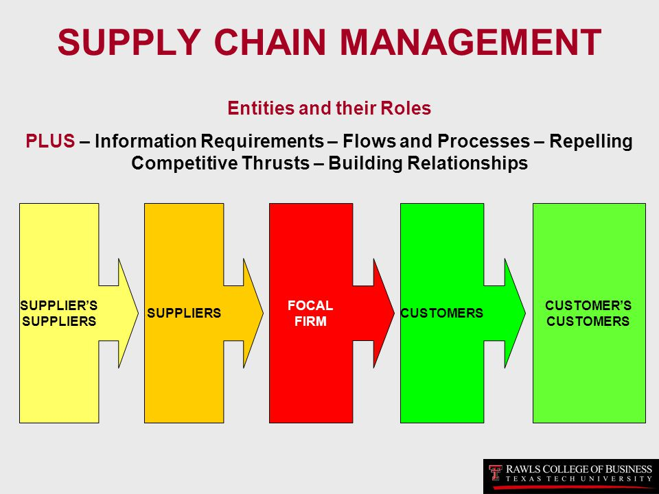 Supply Chain Management: - Ppt Download