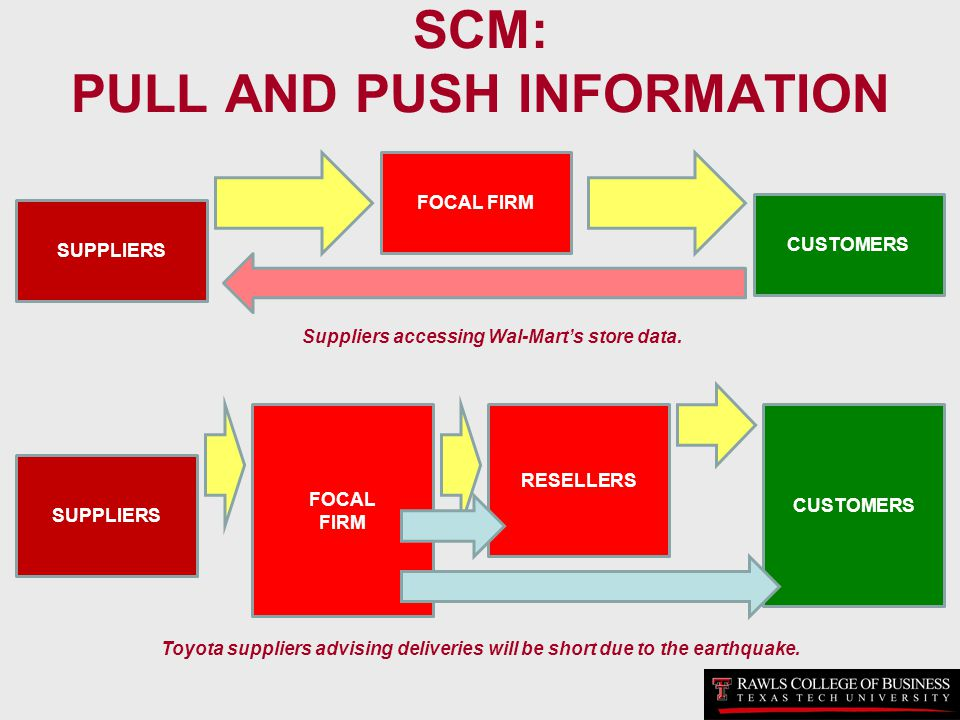 SCM: PULL AND PUSH INFORMATION