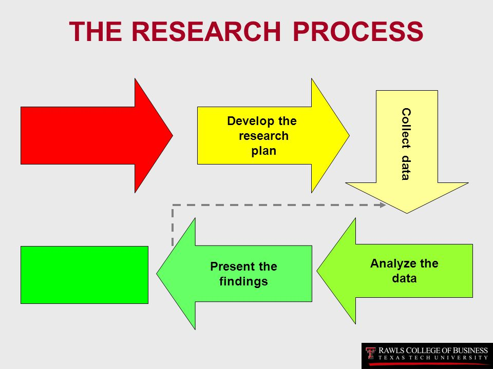 THE RESEARCH PROCESS Develop the Collect data research plan
