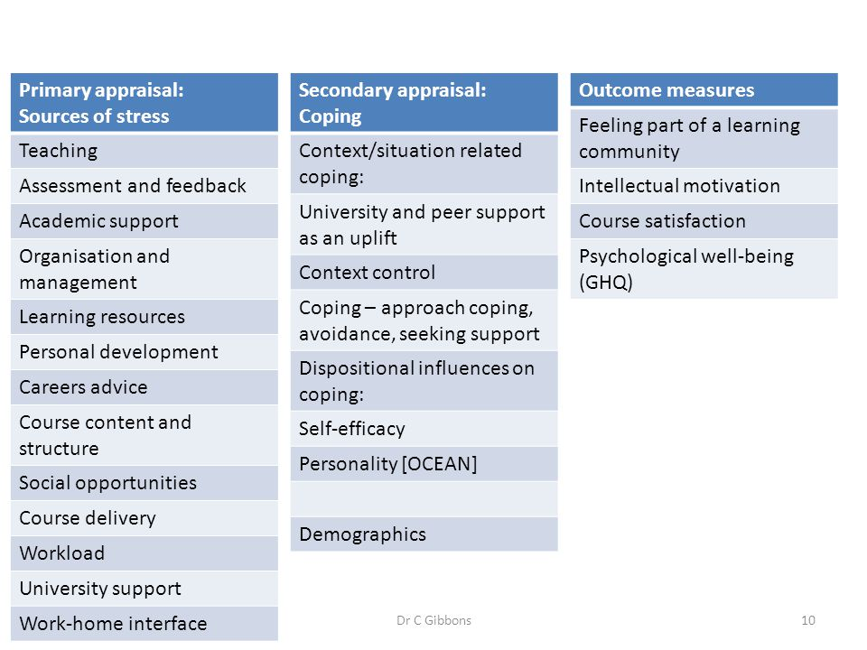 Assessment and feedback Academic support Organisation and management