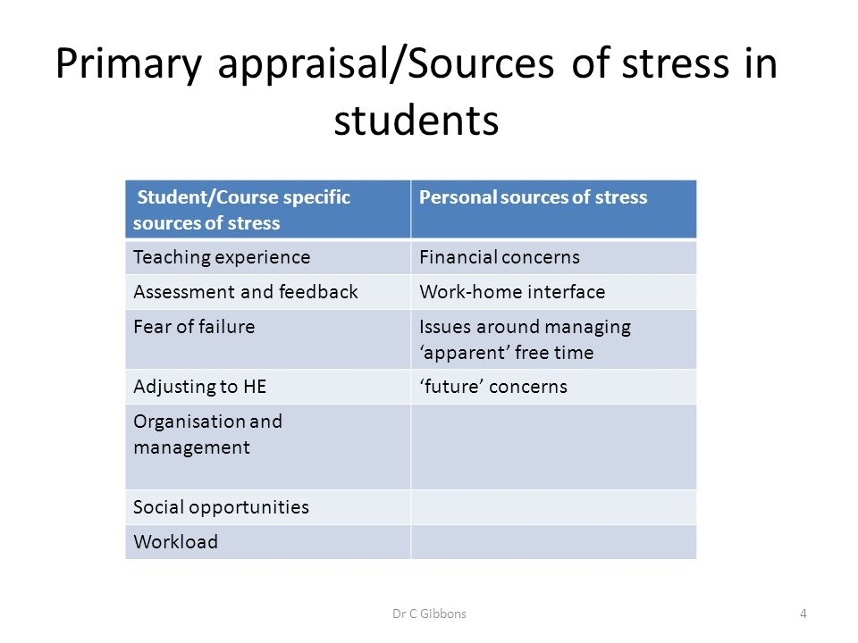 Primary appraisal/Sources of stress in students