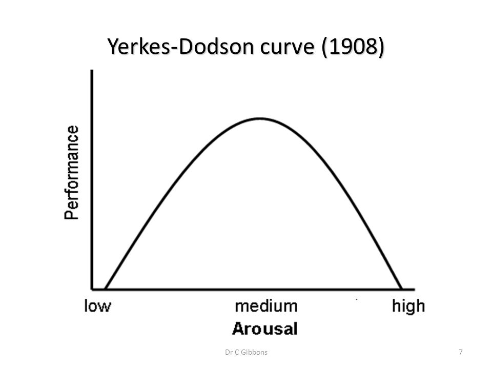Yerkes-Dodson curve (1908)