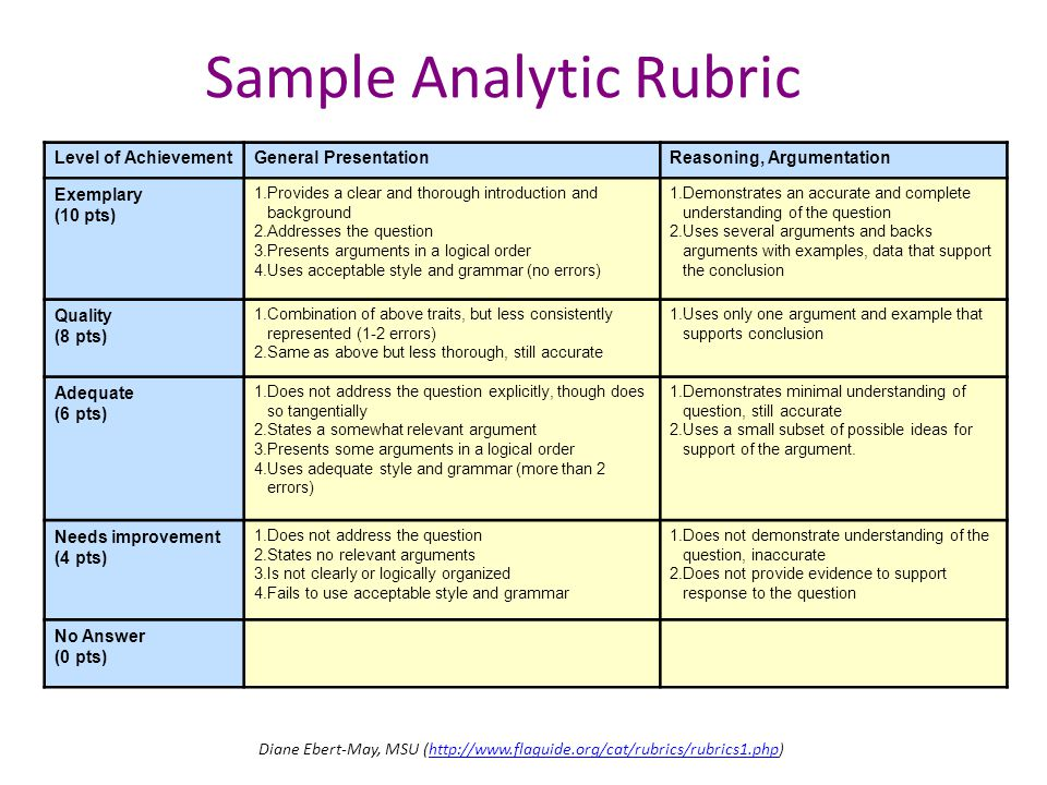 Analytic rubric for essay writing