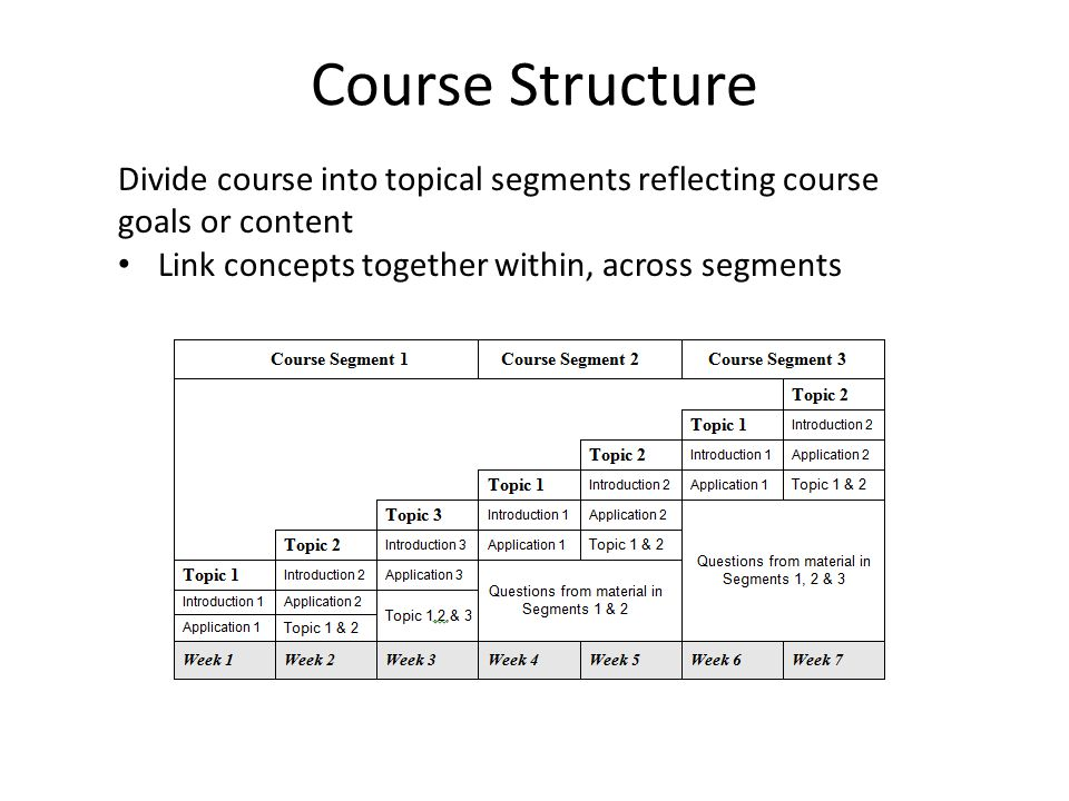 Course Structure Divide course into topical segments reflecting course goals or content.