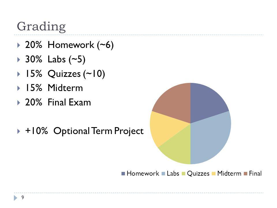 Grading 20% Homework (~6) 30% Labs (~5) 15% Quizzes (~10) 15% Midterm