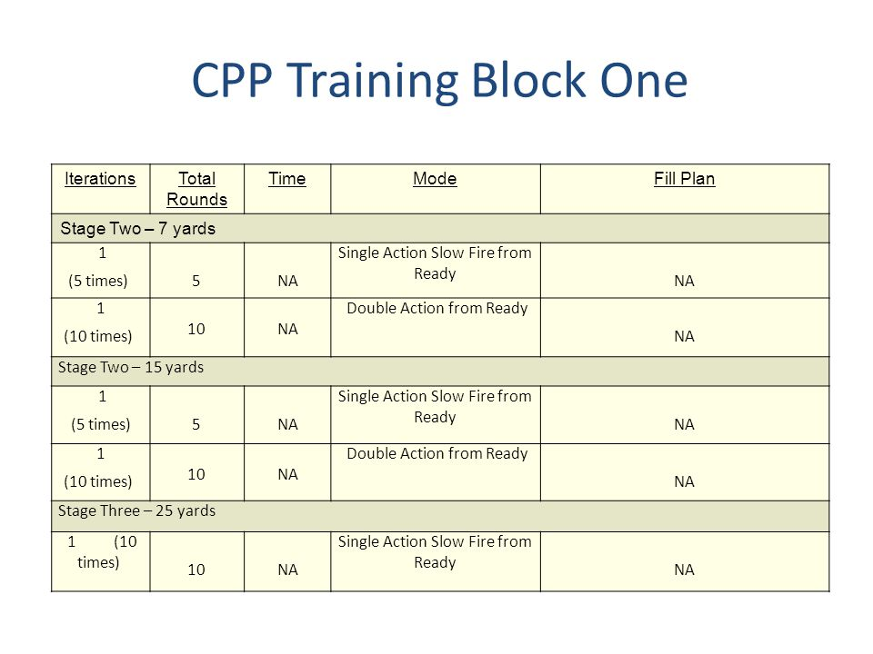 CPP Training Block One Iterations Total Rounds Time Mode Fill Plan
