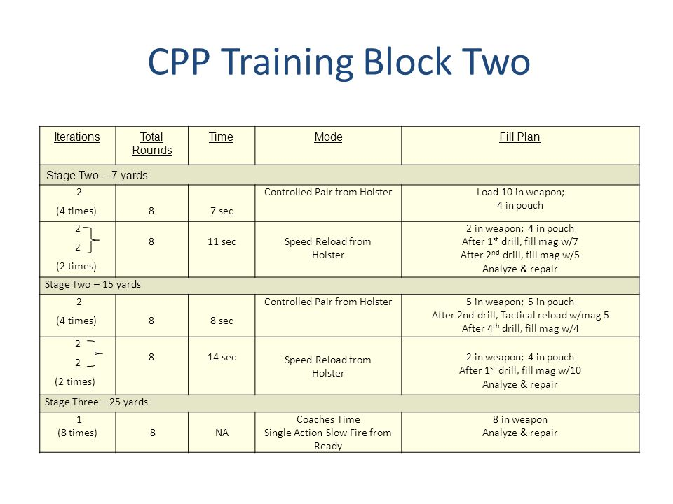 CPP Training Block Two Iterations Total Rounds Time Mode Fill Plan