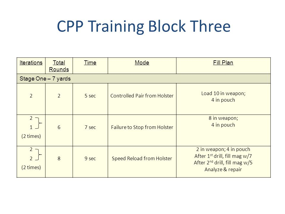 CPP Training Block Three