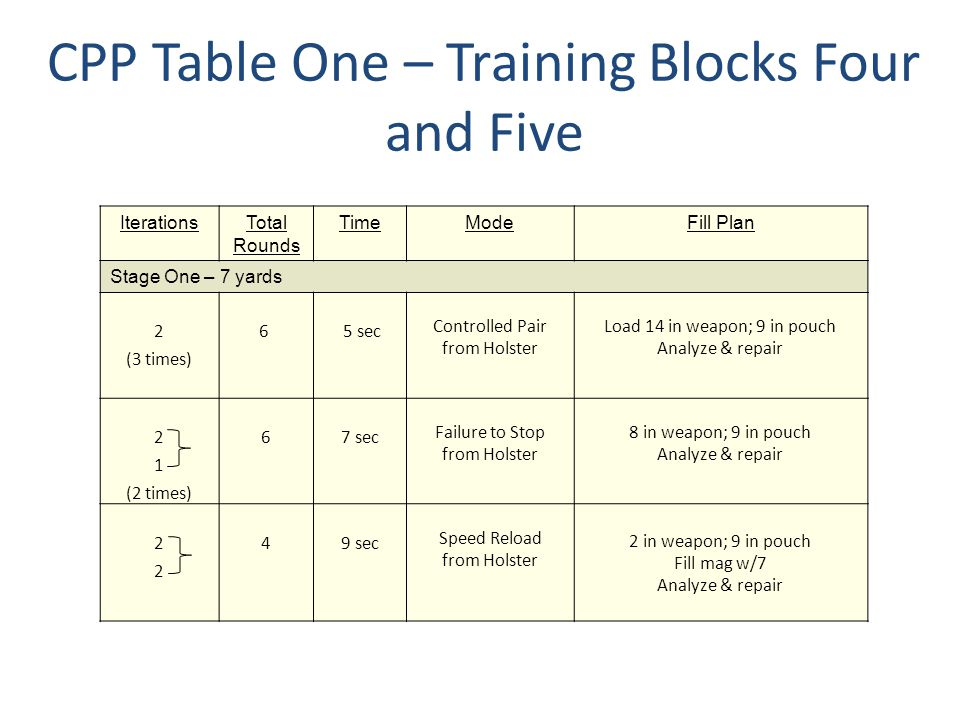 CPP Table One – Training Blocks Four and Five