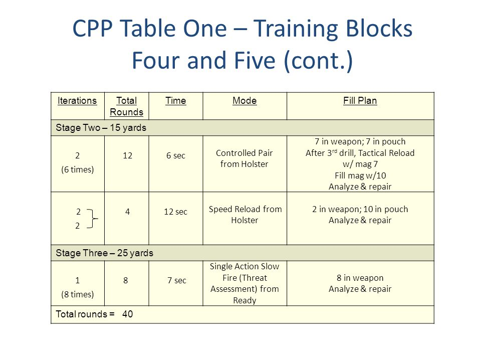 CPP Table One – Training Blocks Four and Five (cont.)