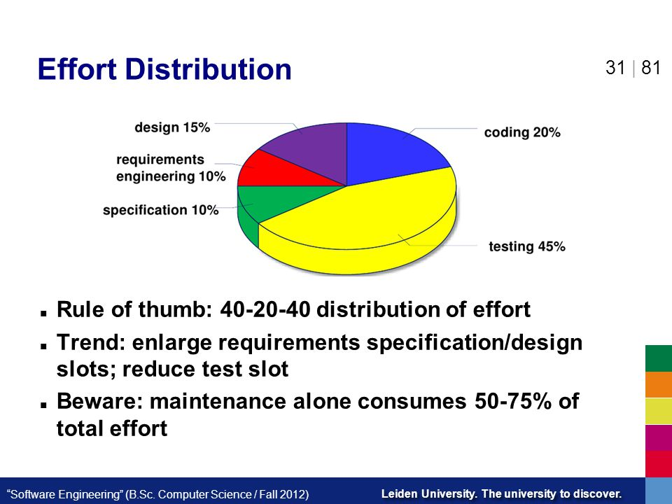 Effort Distribution Rule of thumb: 40-20-40 distribution of effort