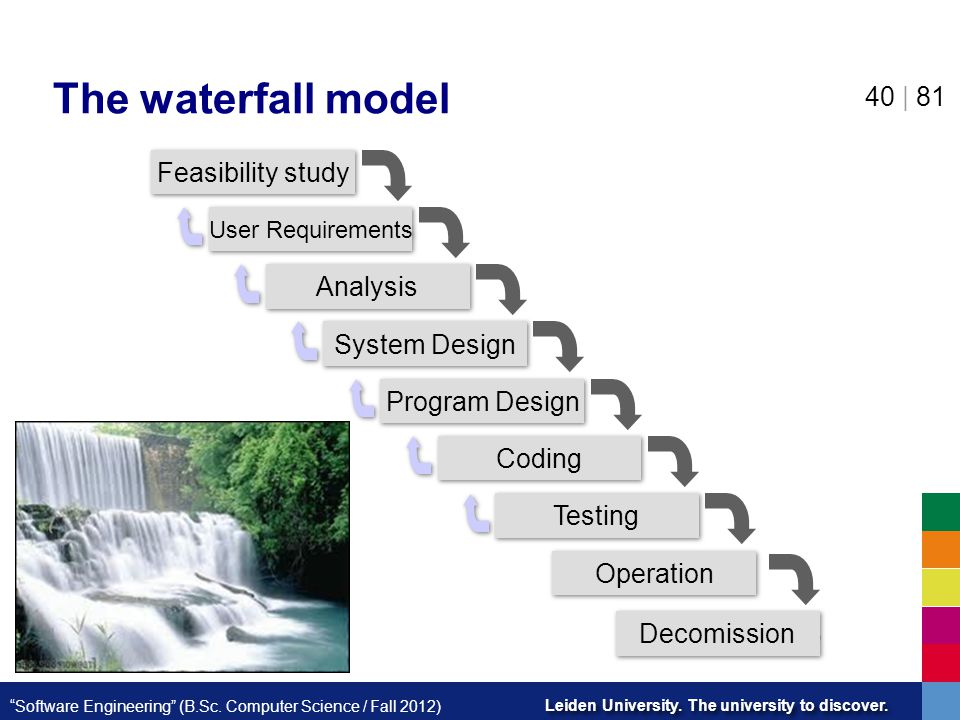 The waterfall model Feasibility study Analysis System Design