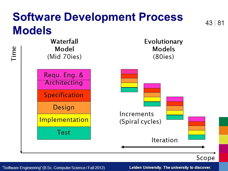 Software Development Process Models