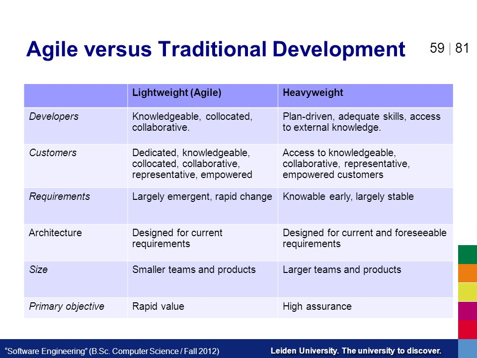 Agile versus Traditional Development