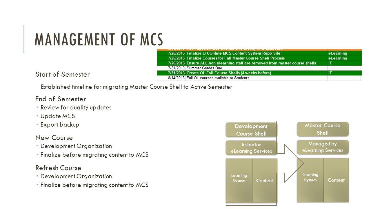 Management of MCS Start of Semester End of Semester New Course