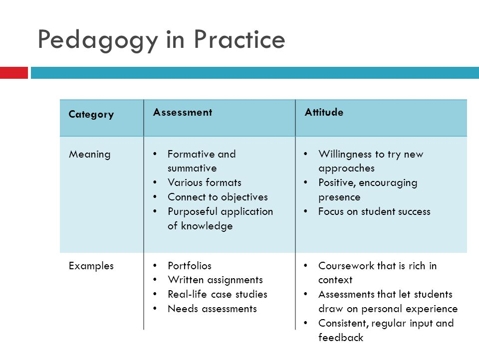 Pedagogy in Practice Category Assessment Attitude Meaning
