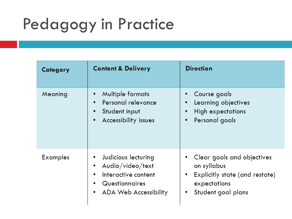 Pedagogy in Practice Category Content & Delivery Direction Meaning