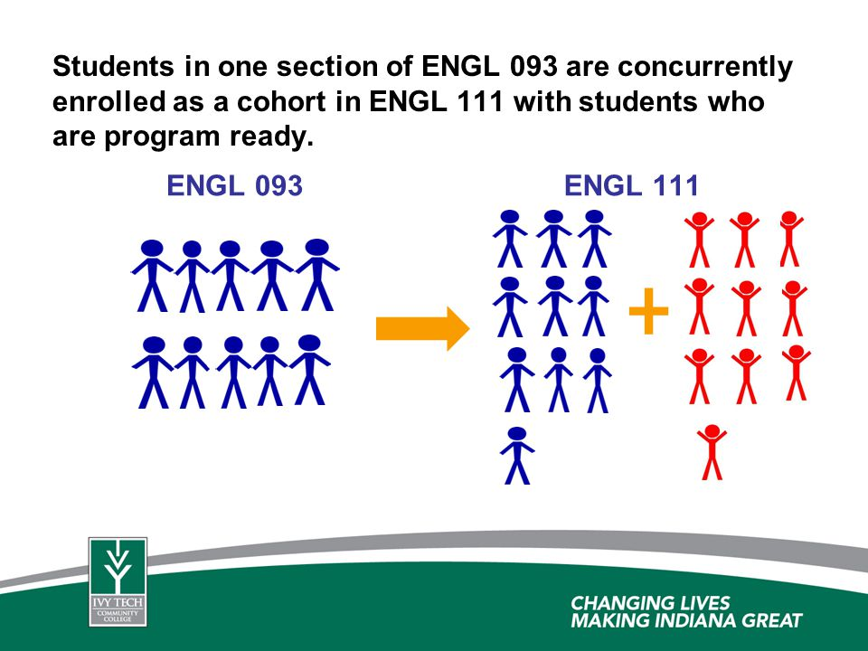 Students in one section of ENGL 093 are concurrently enrolled as a cohort in ENGL 111 with students who are program ready.
