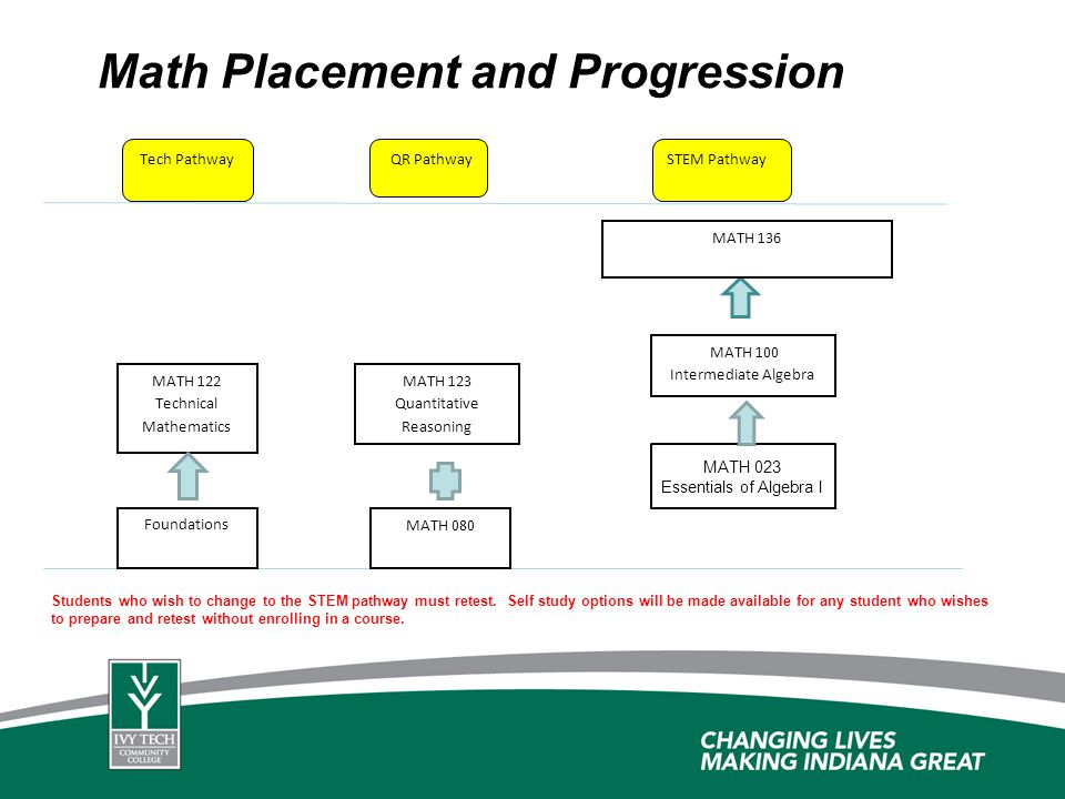 Math Placement and Progression