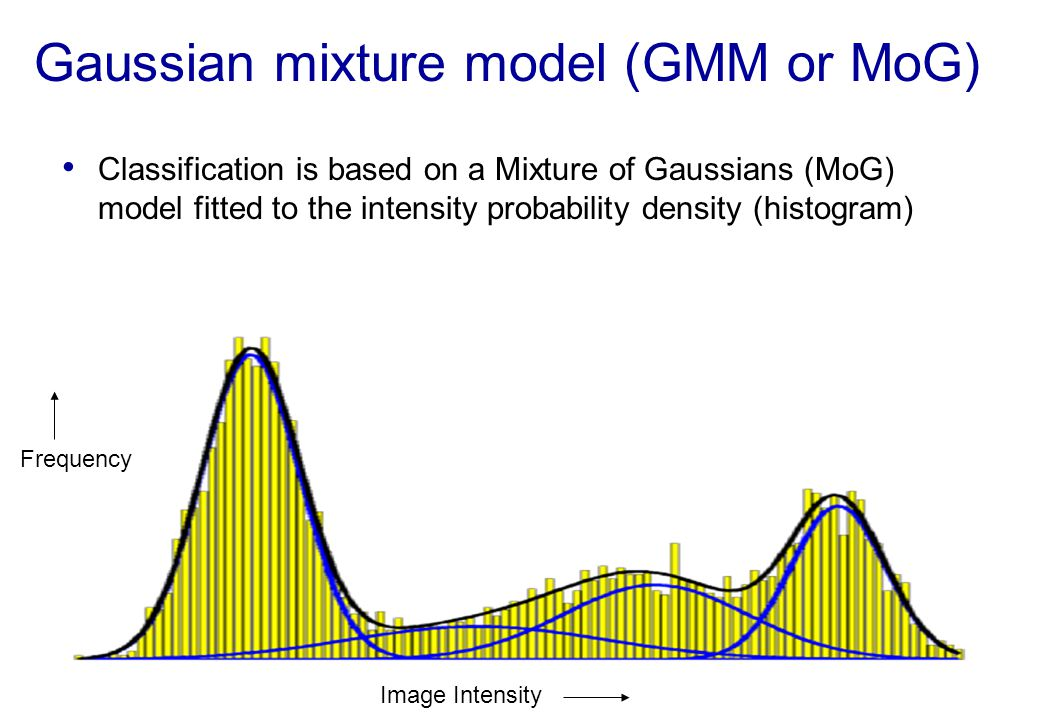 Gaussian mixture model (GMM or MoG)
